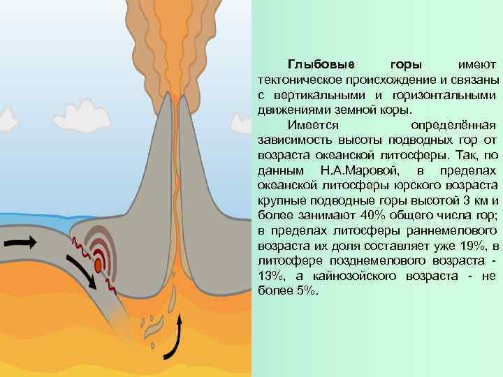 Глыбовые  горы  имеют тектоническое происхождение и связаны с вертикальными и горизонтальными