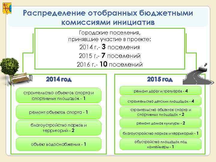 Распределение отобранных бюджетными   комиссиями инициатив    Городские поселения,