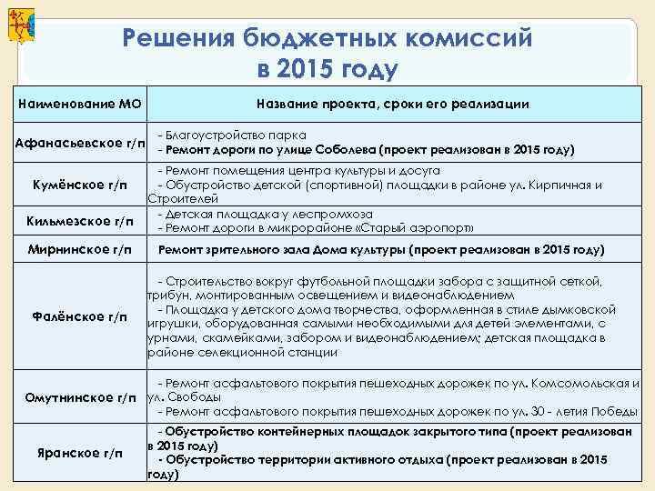 Решения бюджетных комиссий    в 2015 году Наименование МО