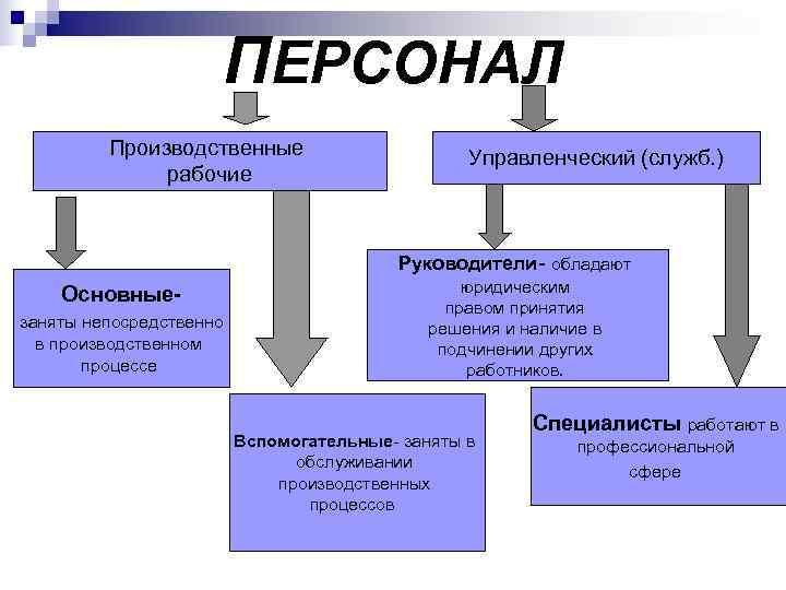 ПЕРСОНАЛ  Производственные     Управленческий (служб. )