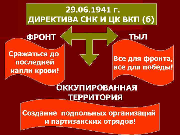 29. 06. 1941 г. ДИРЕКТИВА СНК И ЦК ВКП (б) ТЫЛ ФРОНТ Сражаться до