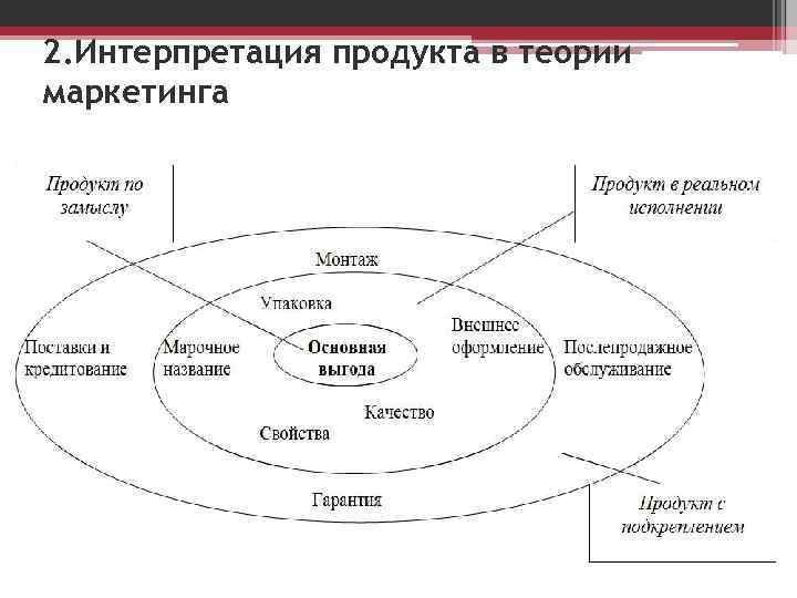 2. Интерпретация продукта в теории маркетинга