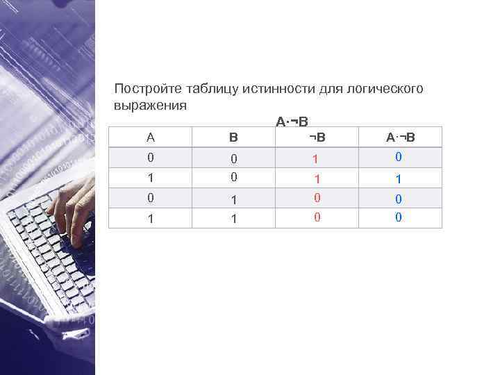 Постройте таблицу истинности для логического выражения    A·¬B A  B