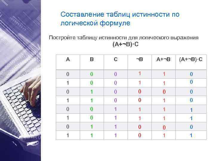 Составление таблиц истинности по логической формуле Постройте таблицу истинности для логического выражения