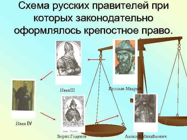 Схема русских правителей при  которых законодательно оформлялось крепостное право.   ИванΙΙΙ