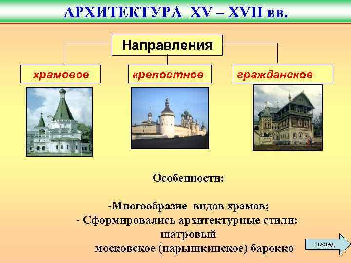 АРХИТЕКТУРА XV – XVII вв.    Направления храмовое  крепостное