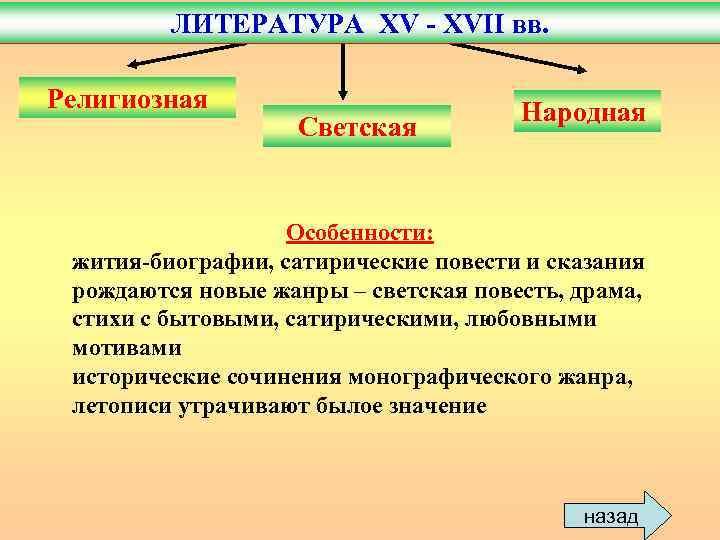 ЛИТЕРАТУРА XV - XVII вв.  Религиозная