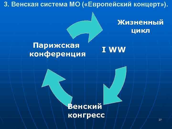 3. Венская система МО ( «Европейский концерт» ).