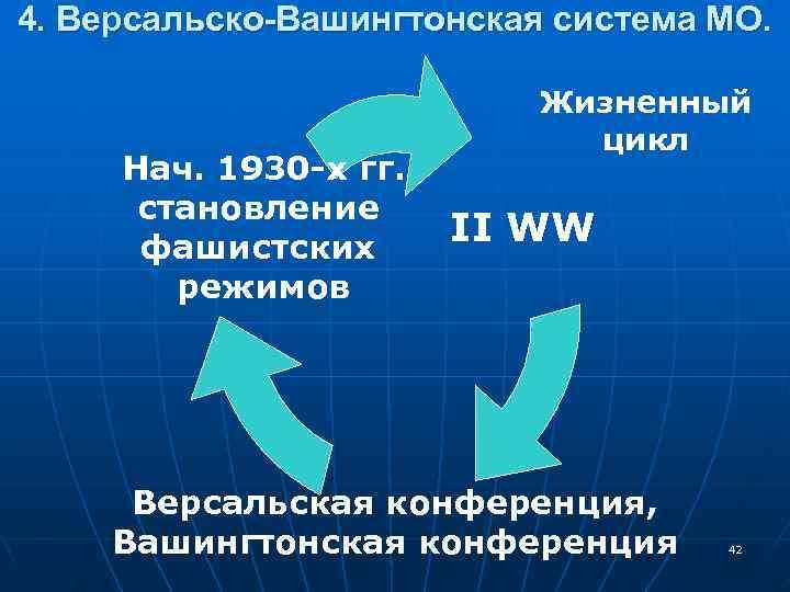 4. Версальско-Вашингтонская система МО.     Жизненный     цикл