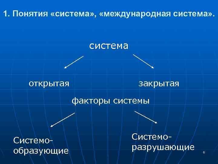 1. Понятия «система» ,  «международная система» .    система  открытая