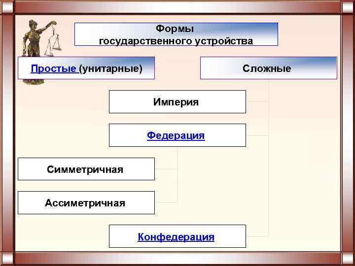 Формы  государственного устройства Простые (унитарные)   Сложные
