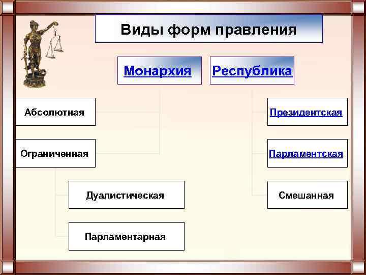 Виды форм правления     Монархия  Республика