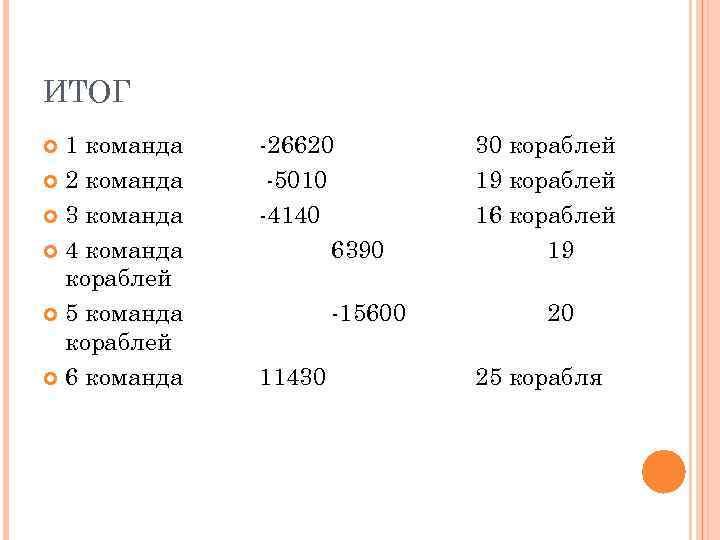 ИТОГ  1 команда  -26620  30 кораблей  2 команда  -5010