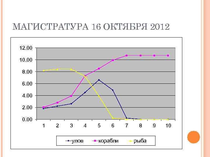МАГИСТРАТУРА 16 ОКТЯБРЯ 2012  12. 00  10. 00  8. 00