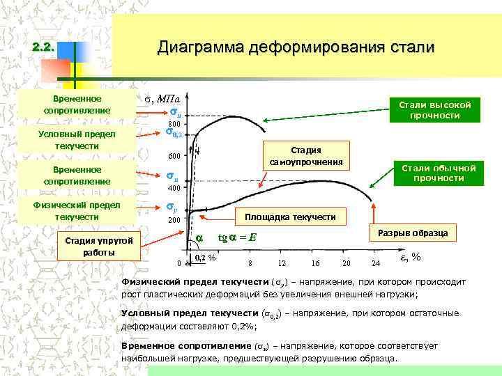 2. 2.    Диаграмма деформирования стали Временное  , МПа