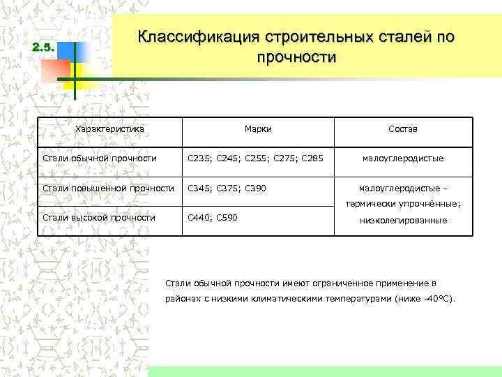 Классификация строительных сталей по 2. 5.