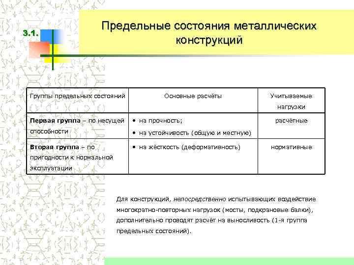 Предельные состояния металлических 3. 1.