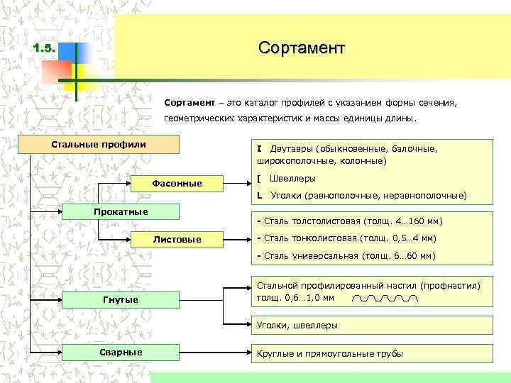 1. 5.    Сортамент – это каталог профилей с указанием формы сечения,