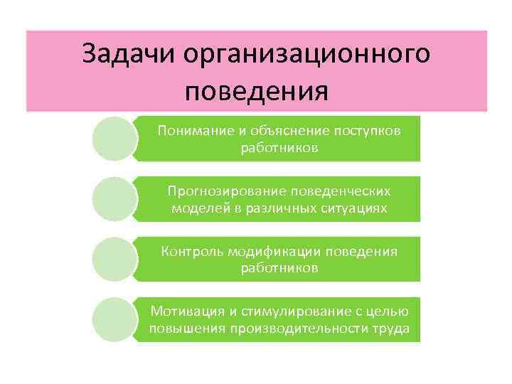 Задачи организационного  поведения Понимание и объяснение поступков    работников  Прогнозирование