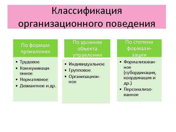 Классификация организационного поведения     По уровням  По степени
