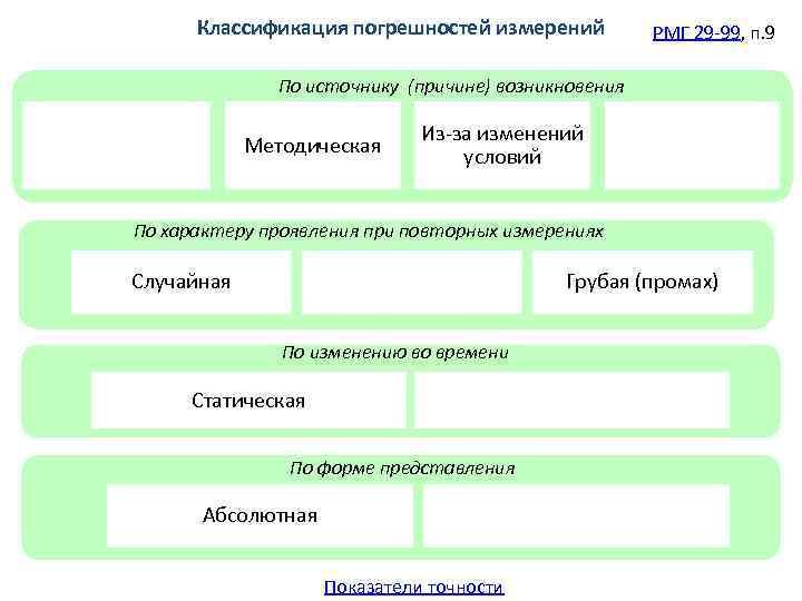 Классификация погрешностей измерений   РМГ 29 -99, п. 9