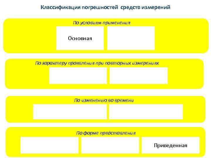 Классификация погрешностей средств измерений    По условиям применения   Основная