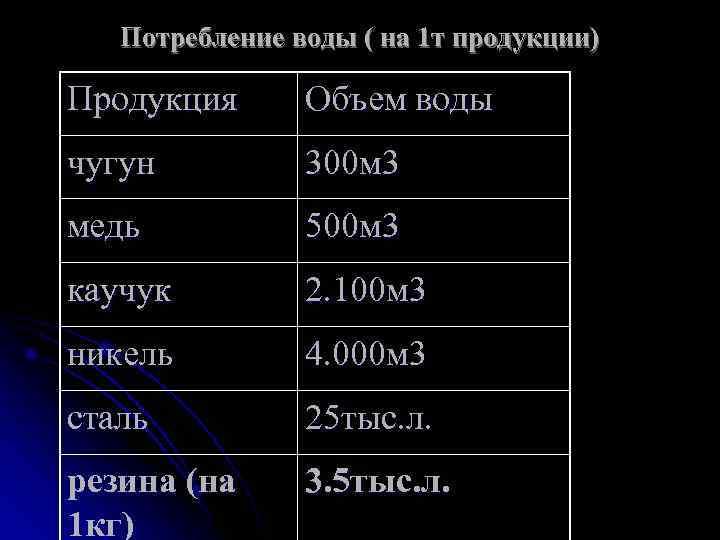 Потребление воды ( на 1 т продукции) Продукция  Объем воды чугун