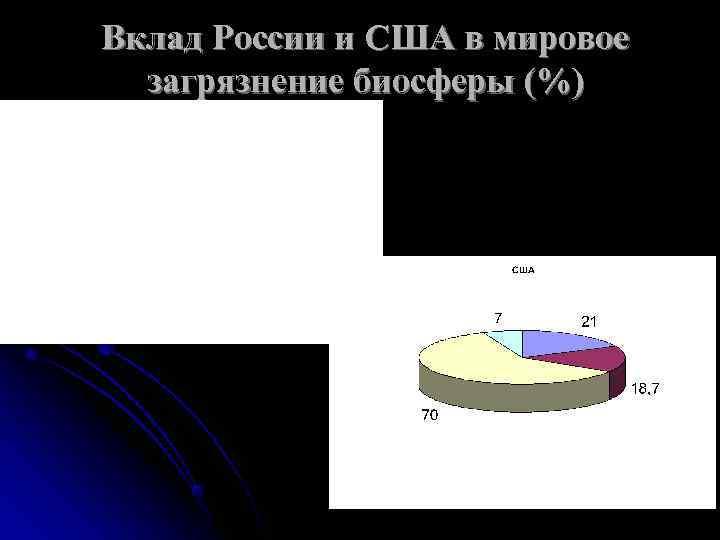 Вклад России и США в мировое  загрязнение биосферы (%)