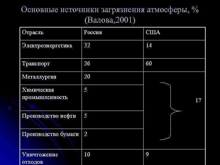 Основные источники загрязнения атмосферы, %    (Валова, 2001) Отрасль   Россия
