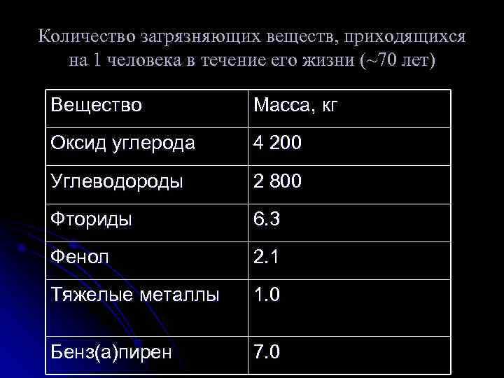 Количество загрязняющих веществ, приходящихся  на 1 человека в течение его жизни (~70 лет)