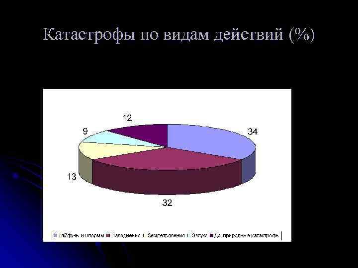 Катастрофы по видам действий (%)