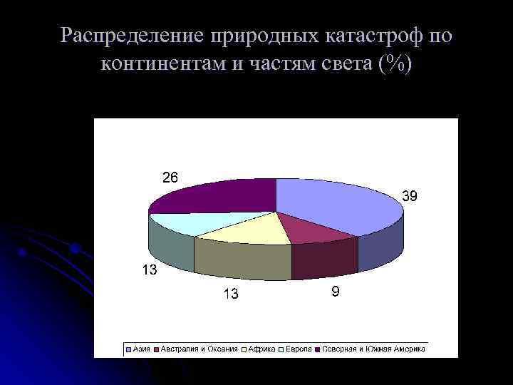 Распределение природных катастроф по континентам и частям света (%)