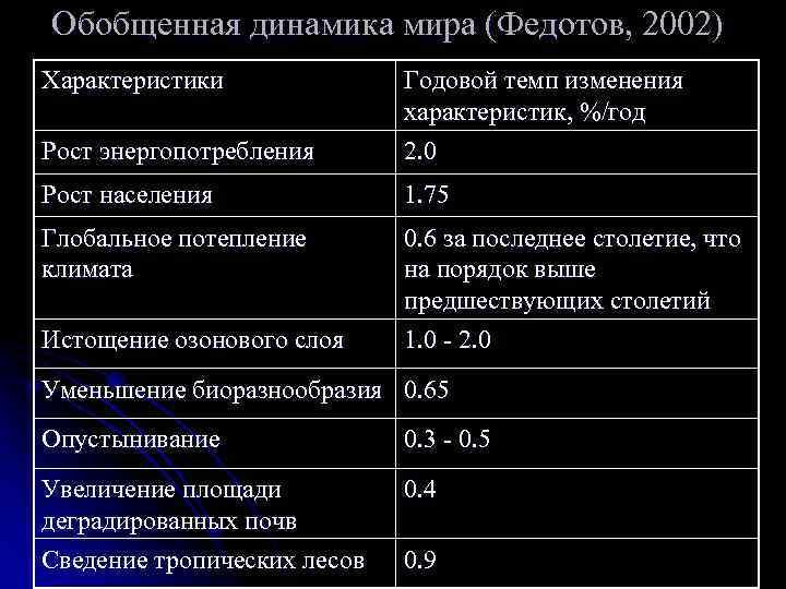 Обобщенная динамика мира (Федотов, 2002) Характеристики    Годовой темп изменения