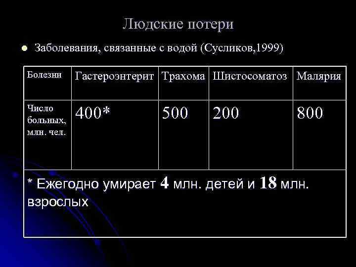 Людские потери l  Заболевания, связанные с водой (Сусликов, 1999)