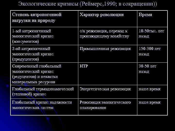 Экологические кризисы (Реймерс, 1990; в сокращении)) Степень антропогенной   Характер революции