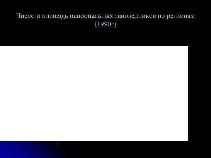 Число и площадь национальных заповедников по регионам    (1990 г)