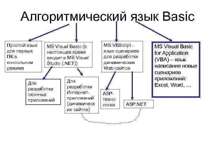 Алгоритмический язык Basic Простой язык  MS Visual Basic (в  MS VBScript