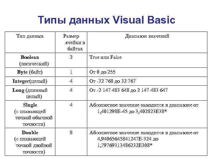 Типы данных Visual Basic Тип данных  Размер