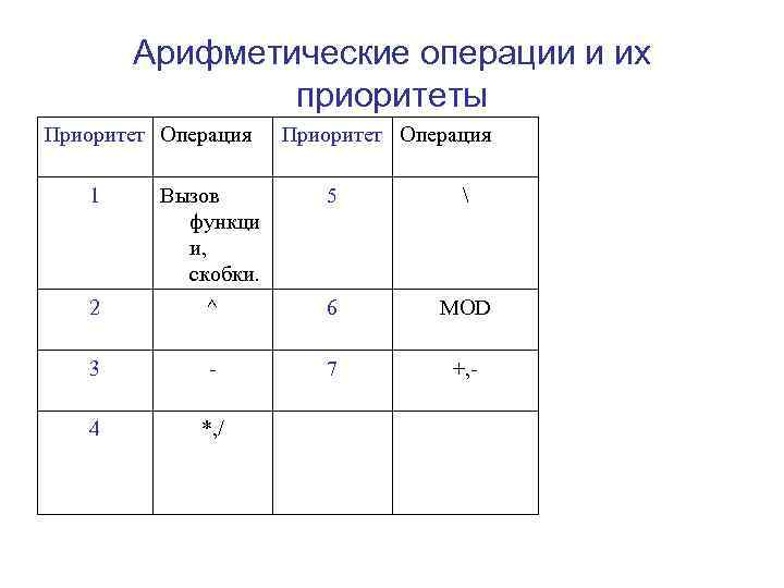 Арифметические операции и их   приоритеты Приоритет Операция 1 Вызов