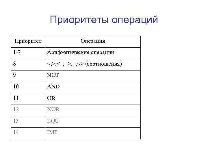 Приоритеты операций Приоритет    Операция 1 -7   Арифметические