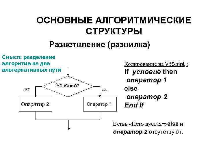 ОСНОВНЫЕ АЛГОРИТМИЧЕСКИЕ    СТРУКТУРЫ    Разветвление (развилка) Смысл: