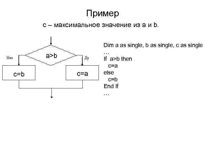 Пример   с – максимальное значение из а и