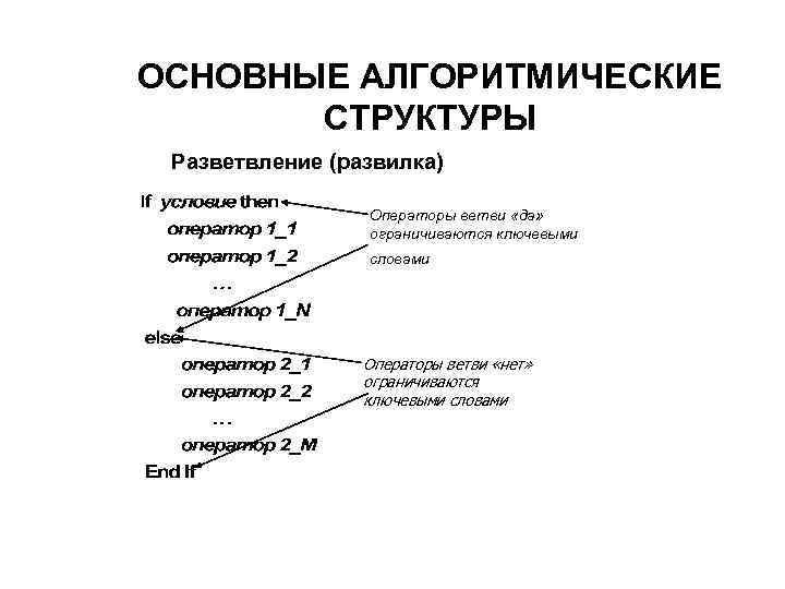 ОСНОВНЫЕ АЛГОРИТМИЧЕСКИЕ  СТРУКТУРЫ Разветвление (развилка)    Операторы ветви «да»