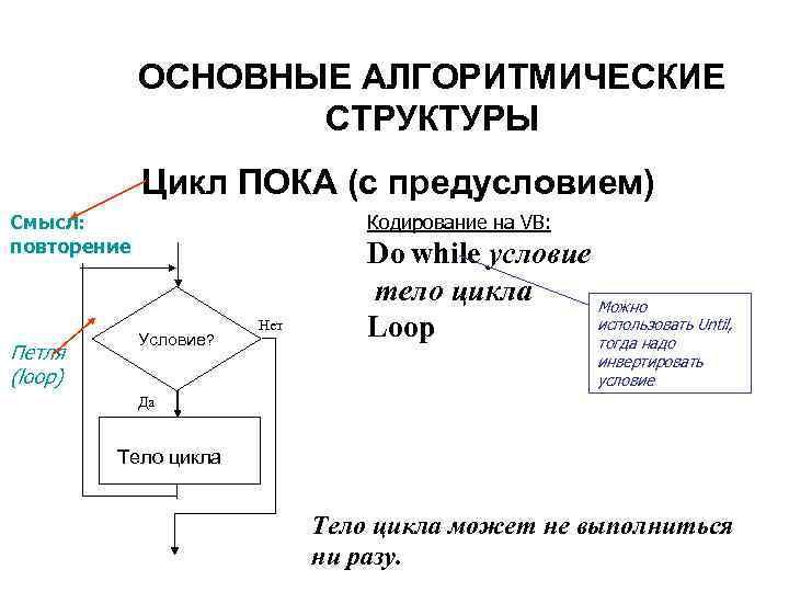 ОСНОВНЫЕ АЛГОРИТМИЧЕСКИЕ     СТРУКТУРЫ   Цикл ПОКА