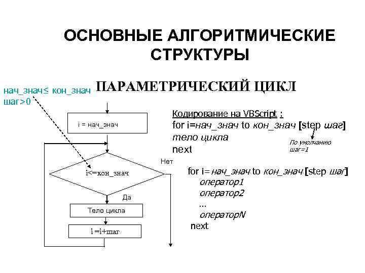 ОСНОВНЫЕ АЛГОРИТМИЧЕСКИЕ    СТРУКТУРЫ нач_знач≤ кон_знач  ПАРАМЕТРИЧЕСКИЙ ЦИКЛ шаг>0