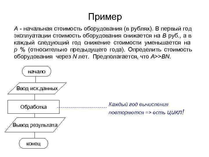 Пример А - начальная стоимость оборудования (в рублях). В