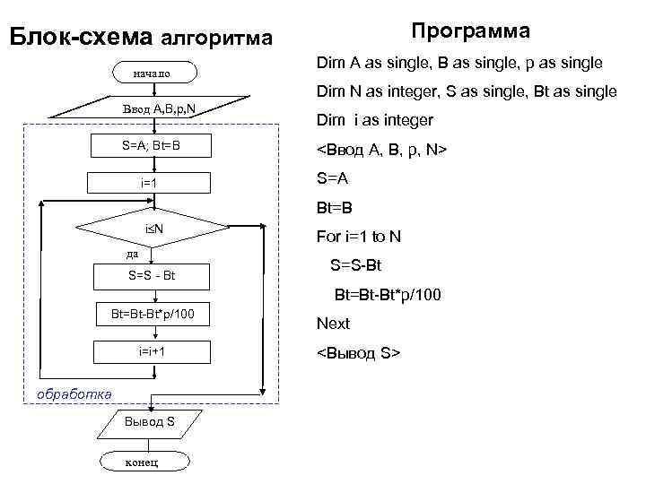 Блок-схема алгоритма    Программа     Dim A as single,