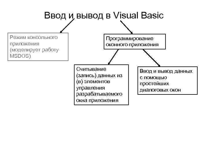 Ввод и вывод в Visual Basic Режим консольного
