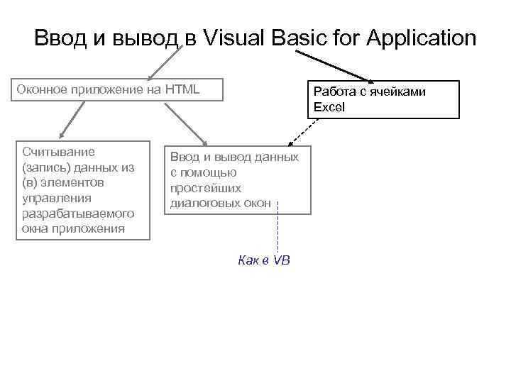 Ввод и вывод в Visual Basic for Application Оконное приложение на HTML