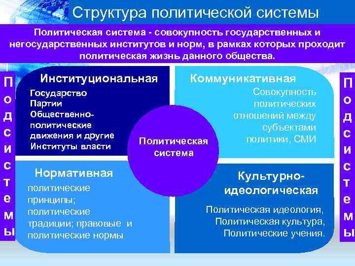 Структура политической системы Политическая система - совокупность государственных и негосударственных институтов и
